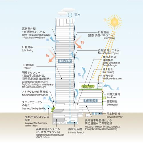 省エネルギー手法