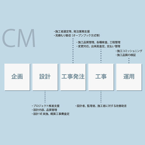 CM<br /> (コンストラクション マネジメント)