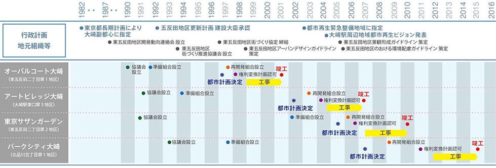 history-of-higashi-gotanda-area