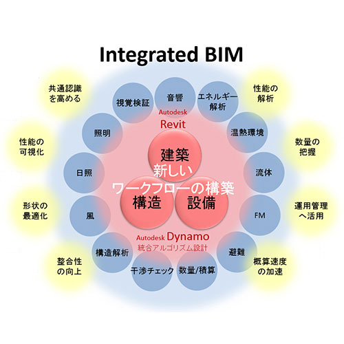 Integrated BIM