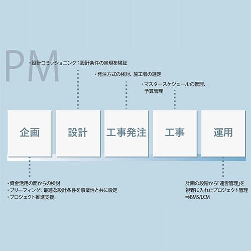 PM<br /> (プロジェクト マネジメント)