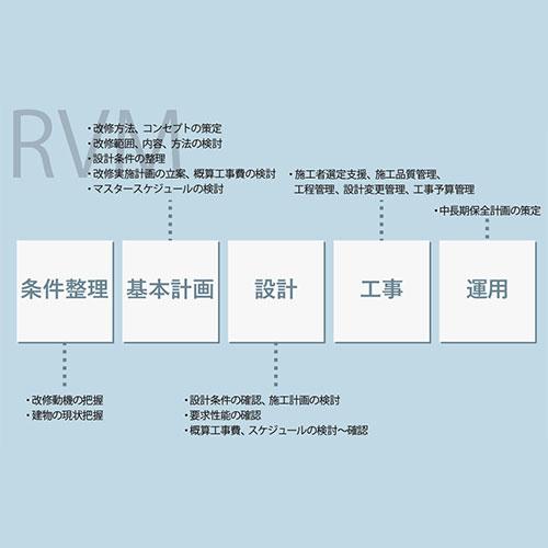 RVM<br /> (リノベーション マネジメント)