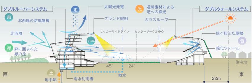 環境概念図